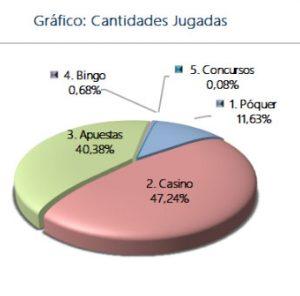 Gráfico cantidades jugadas juegos azar España 3T