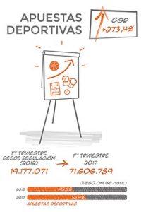 Infografía apuestas deportivas online España últimos 5 años